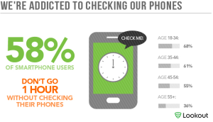 How often do you check your smartphone?